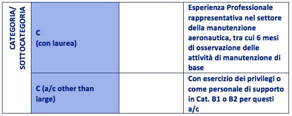 Licenza manutentore aeronautico categoria C